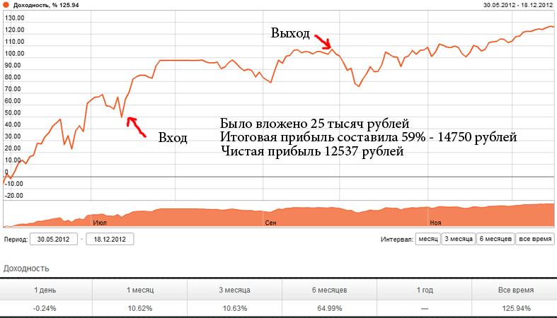 Бинарные Опционы Ставка 30 Рублей